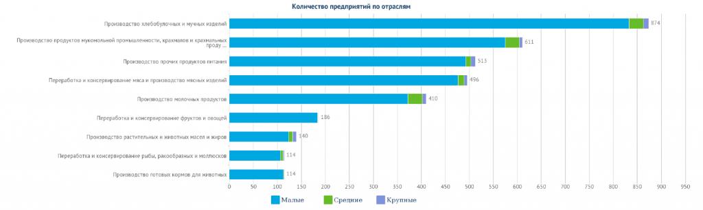 Производители продуктов питания в Казахстане по видам продуктов