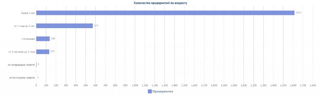 Производители продуктов питания в Казахстане по возрасту