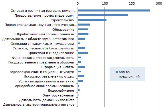 Новые организации Казахстана по отраслям 6 неделя