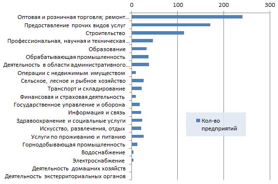 Новые организации Казахстана по отраслям 7 неделя