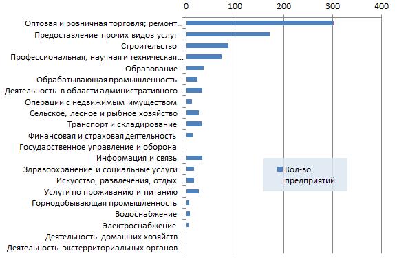 Новые организации Казахстана по отраслям 8 неделя