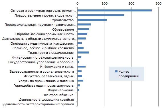Новые организации Казахстана по отраслям 5 неделя