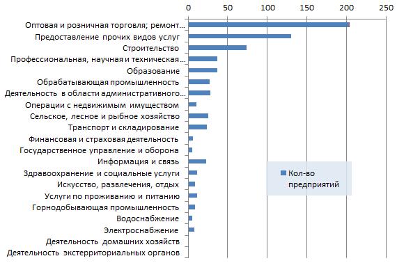 Новые организации Казахстана по отраслям 10 неделя