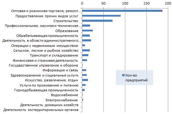 Новые организации Казахстана по отраслям