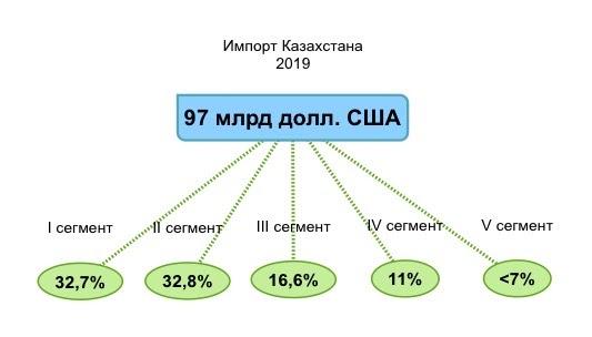 импорт 2019 по 5 сегментам