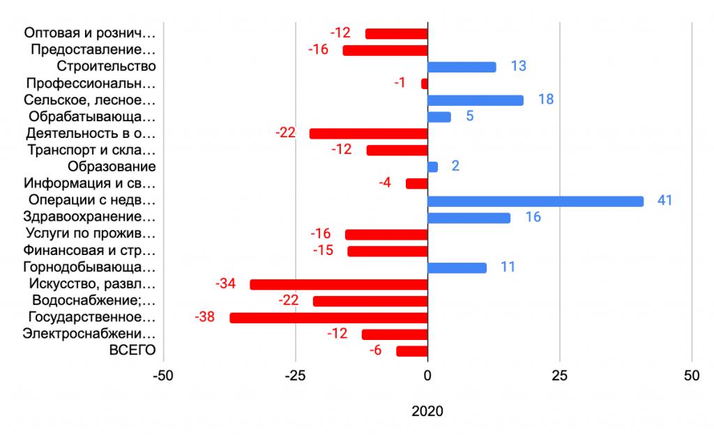 Динамика прироста новых организаций в Казахстане по отраслям в 2020 год, в % по сравнению с 2019